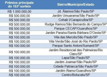 Sexta-feira 13 para quem? Não para os contemplados da RMC que vão embolsar R$ 100 mil cada um pelo programa do governo de SP Foto: Divulgação